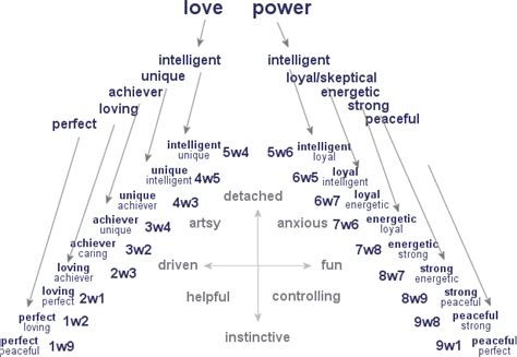 Enneagram 5w4 (Five with a Four-wing) by Tom Condon | INTP