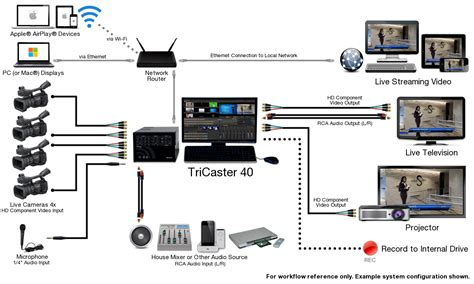 Videolink - Video Broadcast Production Systems Tricaster 40