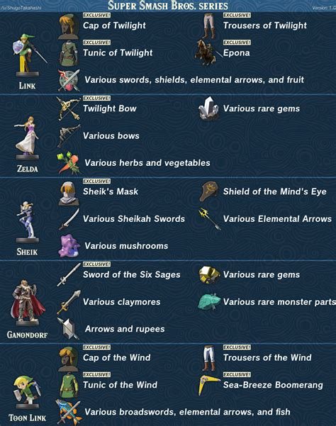 Essential Guide to What Every Amiibo Unlocks in Breath of