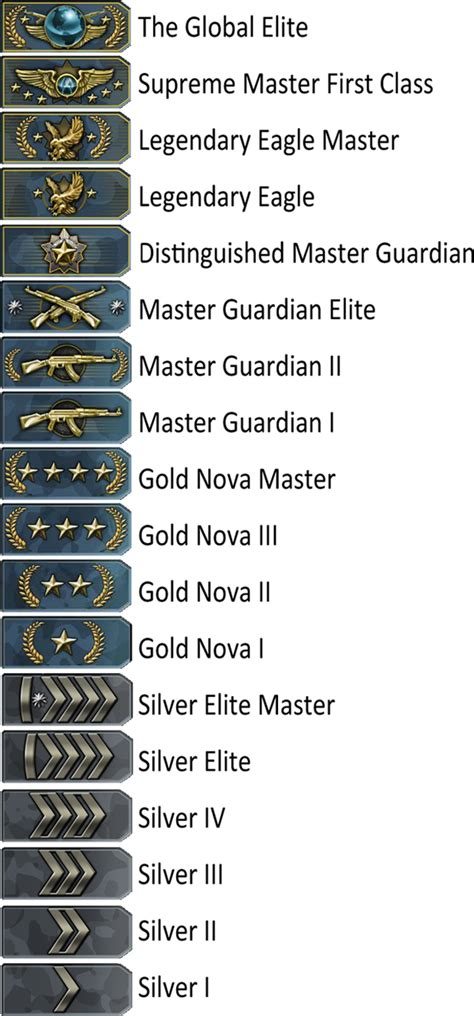 CS:GO Ranks - Competitive Matchmaking Skill Groups