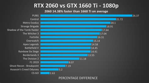 i5+2060 or i7+1660 Ti For Gaming Laptop? - Jarrod's Tech