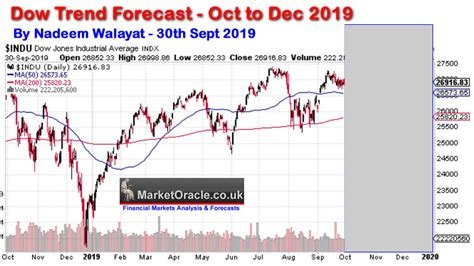 Dow Stock Market Trend Forecast 2019 Conclusion :: The