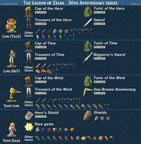 Here's what every amiibo gives you in Breath of the Wild