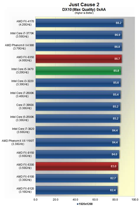 AMD FX-8350 and FX-6300 Piledriver Review > Gaming