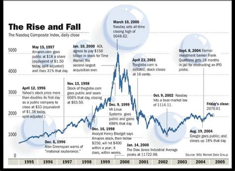 Stocks, Housing and Economy, Mass Delusion American Style