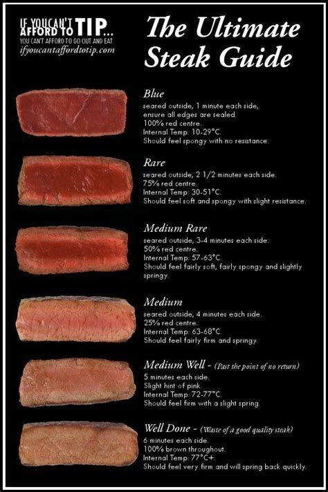 flank steak temperature chart - Yahoo Search Results
