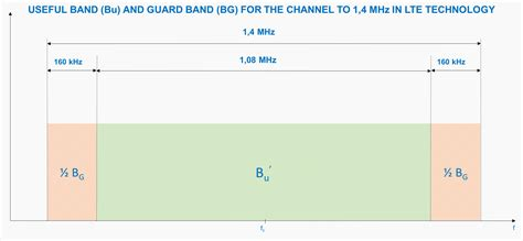 Guard Band LTE Calculation for 1,4 MHz