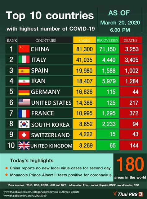 Top 10 countries with highest number of COVID-19 – Thai
