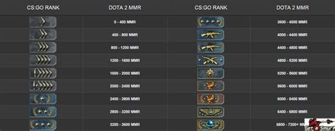 Here you can see the amazing CSGO rank account, which is
