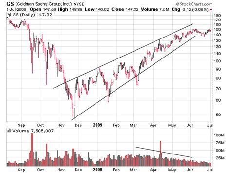 Stock Market and Dollar Upward Wedge Patterns - Signs of