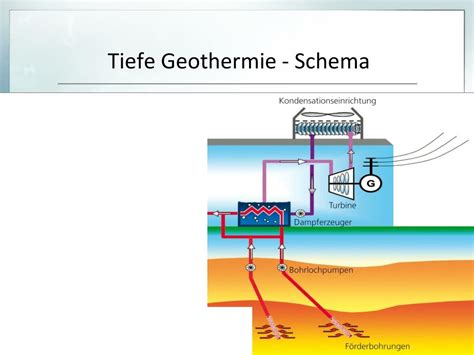 PPT - Geothermie PowerPoint Presentation, free download