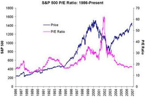 Will the Stock Market PE Ratio Expand or Contract? :: The